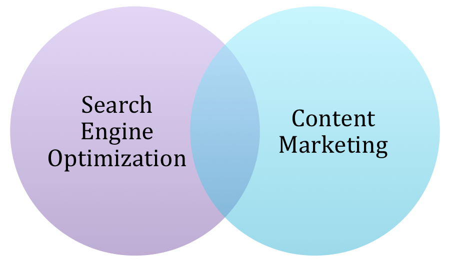Content Marketing And Search Engine Optimization